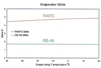 RSL - the refrigerant specalists